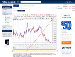 Netdania Forex Charts Does An Intermediate Term Low Have Two Higher Lows