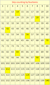 Count By 50 Chart Skip Counting By 14s Concept On Skip Counting Skip