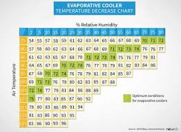 Evaporative Cooler Air Temperature Relative Humidity Chart When Should You Buy An Evaporative Cooler Know Your