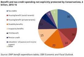 Is A 12bn Welfare Cut Achievable Only With A Big Pay Rise