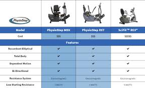 Elliptical Comparison Chart Physiostep Mdx Seated Elliptical Cross Trainer