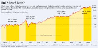 Is This Bull Cyclical Or Secular Wsj