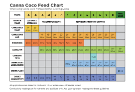 Canna Nutrients Feeding Chart Canna Coco Feed Chart Download Yours Growell Hydroponics