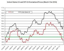 Uso Chart Why Is Uso The Oil Etf Outperforming The Price Of Oil