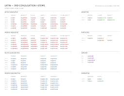 Latin Verb Conjugation Chart Latin Conjugations Bencrowder Net