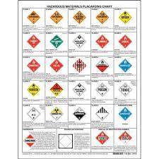 Hazardous Materials Placard Chart 1 Sided 8 1 2