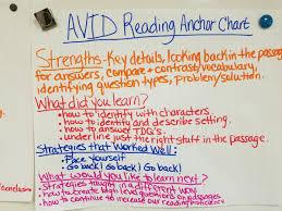 Avid Anchor Charts