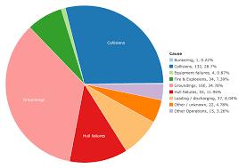 Oil Spill Pie Chart On Statcrunch
