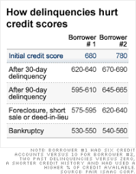 Chart Of Credit Rating Scores How Foreclosure Impacts Your Credit Score Apr 22 2010
