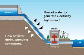 hydroelectric generator diagram. Pumped Hydro Explained In An Energy Australia Graphic. Hydroelectric Generator Diagram