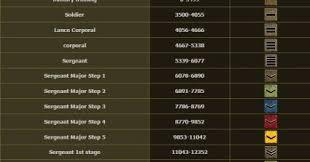 Sf Exp Chart Sf1 Ph Rank And Experience Chart Hot Shot Gamers