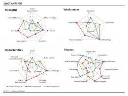 Swot Chart Template Exceltemplate Net