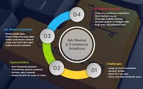 E Commerce Software Testing E Commerce Quality Assurance Qa Mentor