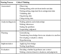 Critical Thinking And The Nursing Process Dr  Belal Hijji  RN  PhD     YouTube