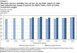 Nytimes Income Mobility Charts Doing As Well As Ones Parents Tracking Recent Changes In