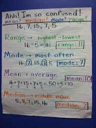 Mean Median Mode Anchor Chart Range Median Mode 24 Quick Free Activities And Resources