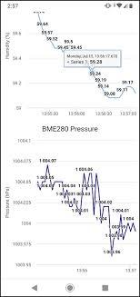 Images Of Web Chart Esp32 Esp8266 Plot Sensor Readings In Real Time Charts