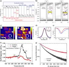 Tandem Hole Chart Defects Engineering For High Performance Perovskite Solar