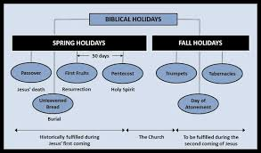 The Last 3 Fall Feasts Of The Lord 2014