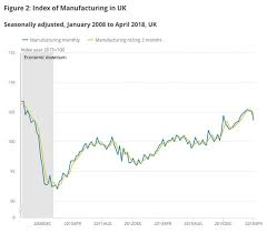 Manufacturing Output Britains Largest Manufacturing Fall In 5 Years Plc Debt