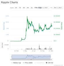 Crypto Chart 2017 How You Could Have Turned 100 Into 3 800 In Less Than A
