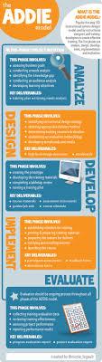 Instructional Designer Resume ADDIE Model Explained [INFOGRAPHIC] LearnDash 91