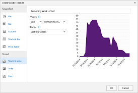 How To Create Burndown Chart In Tfs Status And Trend Work Item Query Based Charts Azure