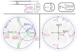 Smith Chart Explained Smith Chart Wikipedia