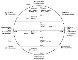 The Enneagram Is Astrology