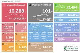 ยอดโควิดวันนี้ ติดเชื้อเพิ่ม 10,288 ราย เสียชีวิต 101 คน หายป่วย