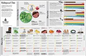Bulletproof Food Chart Here The Link To The Full View Pdf Of The Bulletproof Diet
