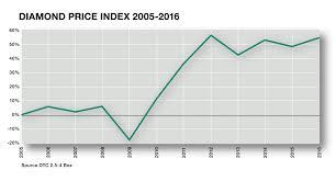 Diamond Price Economics