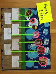 creative timelines for school projects grade 2 content statement time can be shown graphically on