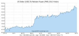 Rupee Chart Us Dollar Usd To Pakistani Rupee Pkr History Foreign