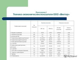 Презентация на тему Презентация Анализ себестоимости продукции и  2 Приложение 1 Технико экономические показатели ООО Вектор