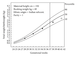 Pregnancy Height Weight Chart Examples Of Customized Growth Carts Chart Representing