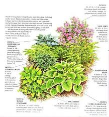 Small Picture 123 best Garden designs images on Pinterest Flower gardening