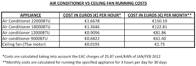 a here is a comparison between a ceiling fan and an air conditioner s running costs