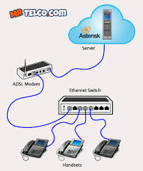 voip phone systems installation gold coast brisbane mrtelco com pbx ip phone systems