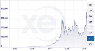 Bitcoin Price Chart All Time Bitcoin Price Skyrockets To All Time High In Argentina