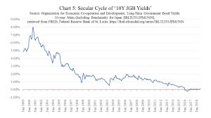 Sovereign Debt Magic Monetisation Monetary Wonderland