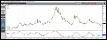 Arabica Coffee Bean Price Chart 4 Reasons Coffees Price Is Moving Higher Ipath Series B
