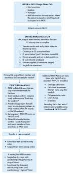 Anaesthetic Monitoring Chart New Optimizing Outcomes In Urologic Surgery Postoperative