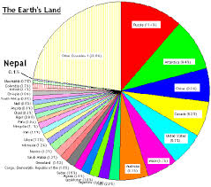 Mongolia Religion Pie Chart Art Of Nepal Know Nepal Adventure Begins Here