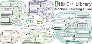 Dlib C Library Machine Learning