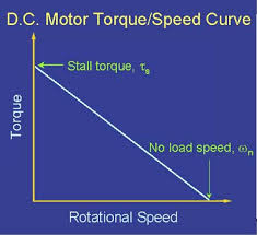 Brushed To Brushless Conversion Chart D C Motor Torque Speed Curve Tutorial Understanding Motor
