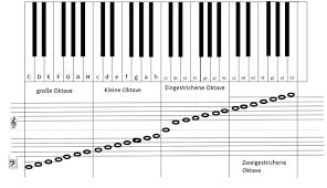 Beschriftete klavieatur / tutorial keyboard lernen 002 01 theoretisches grundwissen. Keyboard Lernen Tutorial Zum Lesen Und Spielen Von Musiknoten