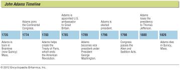 John Quincy Adams Presidency Chart John Adams Biography Presidency Facts Britannica