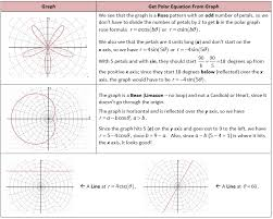 get polar equation from graph