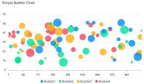 Javascript Bubble Charts Examples Apexcharts Js